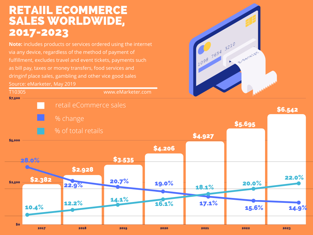 3D Secure - retail ecommerce sales worldwide