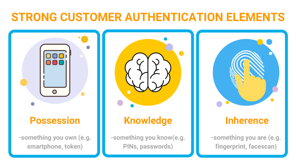Strong customer authentication SCA security elements possession, knowledge, inherence